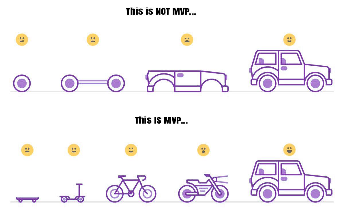کمینه محصول پذیرفتنی (MVP) چیست؟