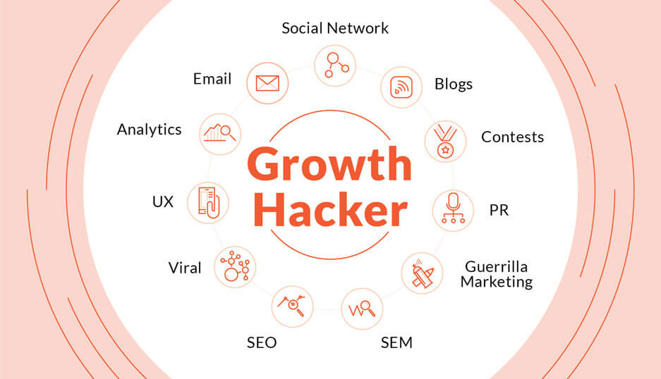 هک رشد چیست و هکر رشد کیست؟