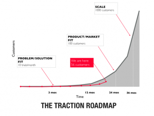 Traction Roadmap