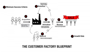 طرح کارخانه مشتری