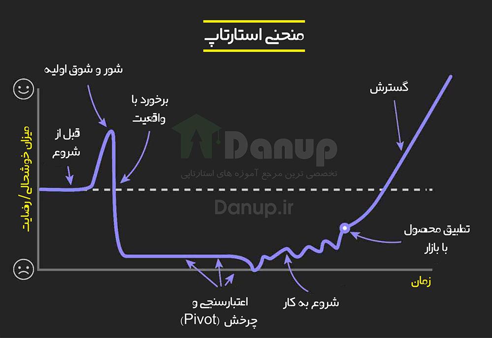 منحنی استارتاپ