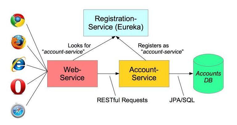 اپلیکیشن ایجاد شده توسط فریم ورک اسپرینگ با کمک معماری Microservice