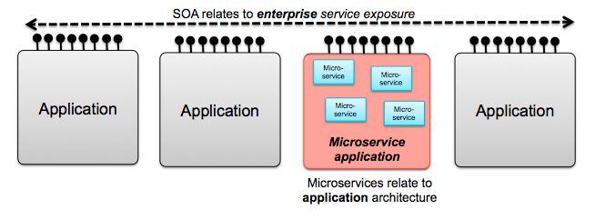 SOA vs Microservice